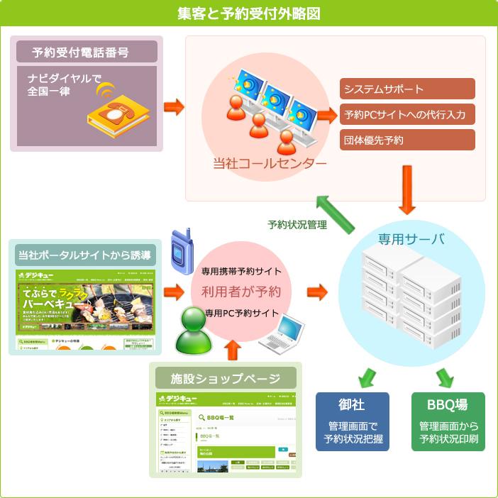集客と予約受付概略図