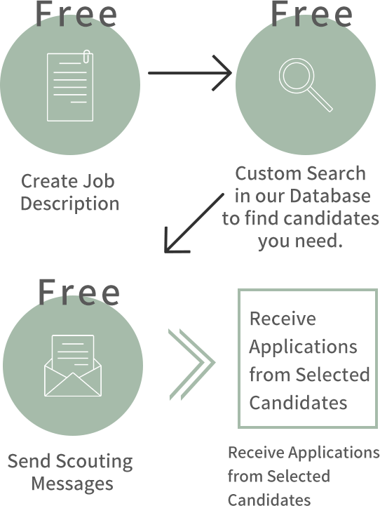 Resume Search in 3 Steps