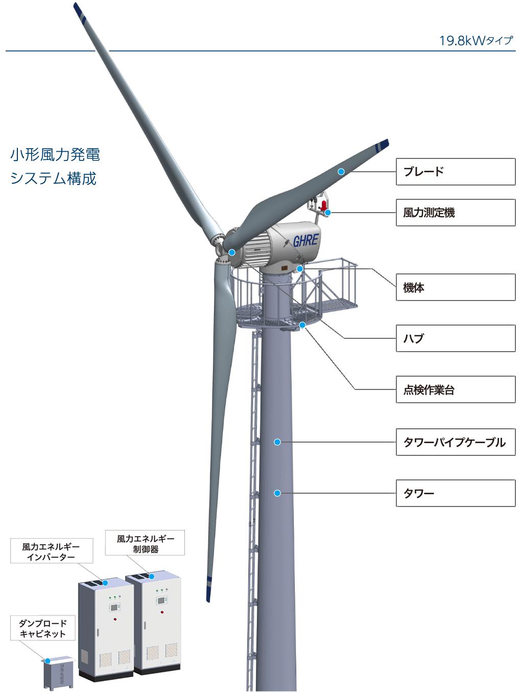 小型風力発電機メーカー「ウィンパワー」を徹底解説!の説明画像その2