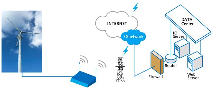 小型風力発電機メーカー「ウィンパワー」を徹底解説!の説明画像その3