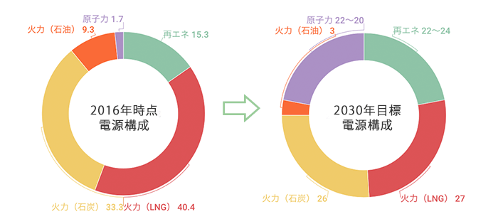 エネルギーミックス(再生可能エネルギー)2016年比較