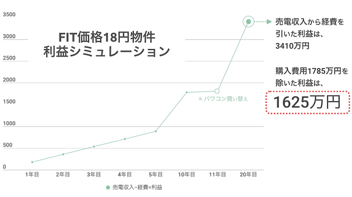 FIT価格18円物件 利益シミュレーション