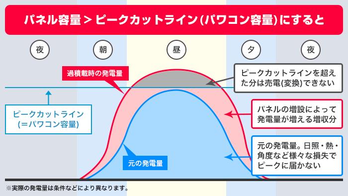 ピークカットライン(パワコン容量)