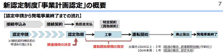改正FITの新認定制度の概要