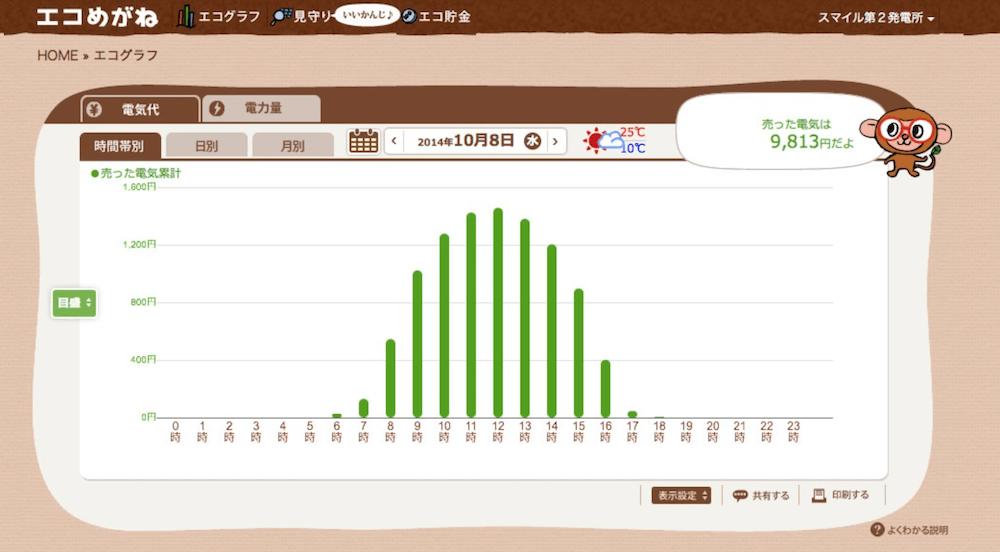 エコめがねのグラフ