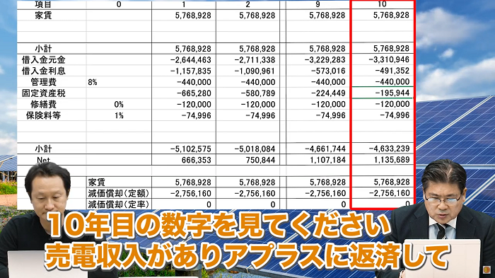 売電収入10年目の数字