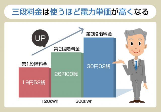 「電気料金 3段目 なぜ安くなる」の画像検索結果