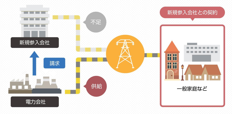 新電力会社の電気供給