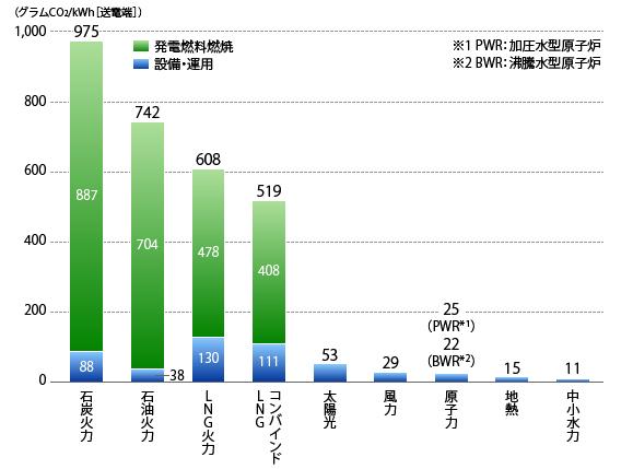 各種電源別のCO2排出量