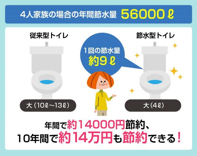 節水トイレ効果
