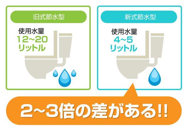 トイレの水道料金