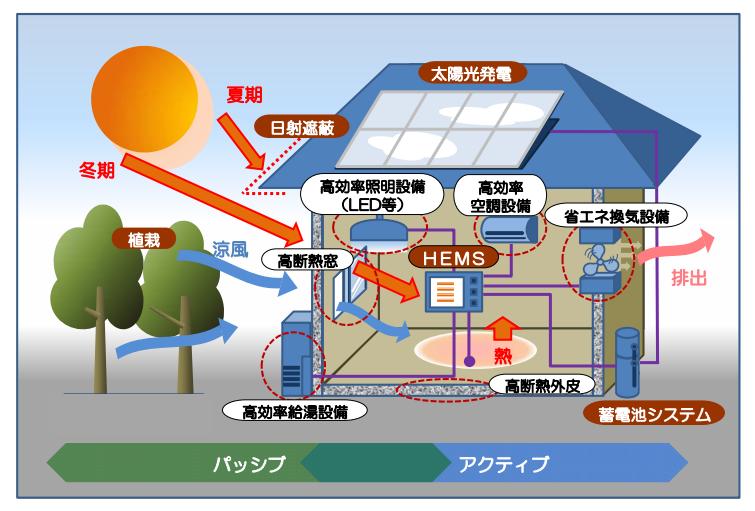 HEMSの家の構造