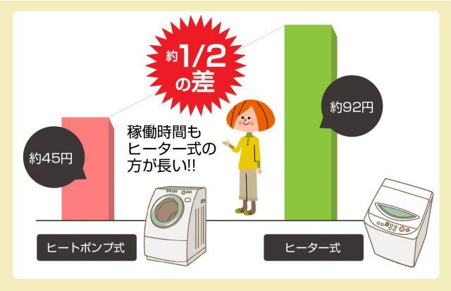 洗濯機電気代比較