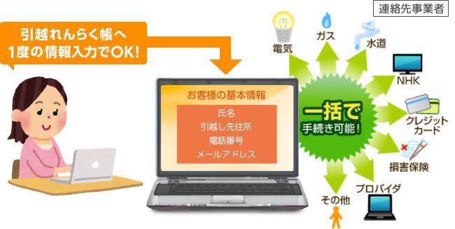 東京電力引越手続き