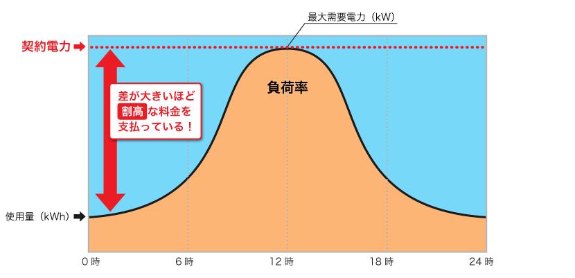 負荷率グラフ