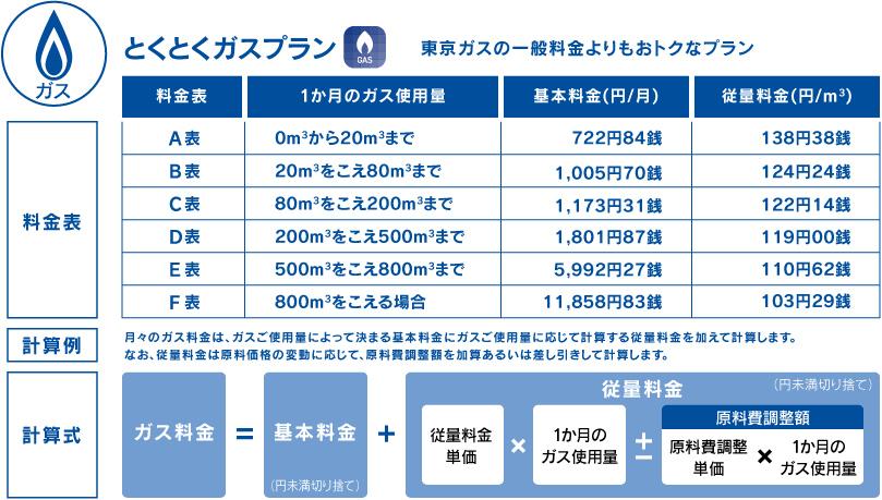 東京 電気 電力 料金