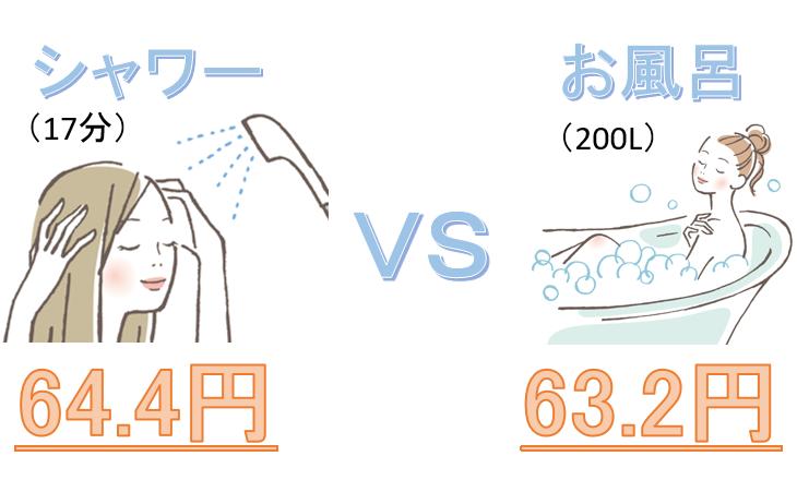 お風呂とシャワーのガス代比較