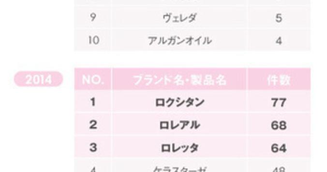 Vol.5: DRESSな女の御用達アイテム「ヘアオイル」の定番に地殻変動!