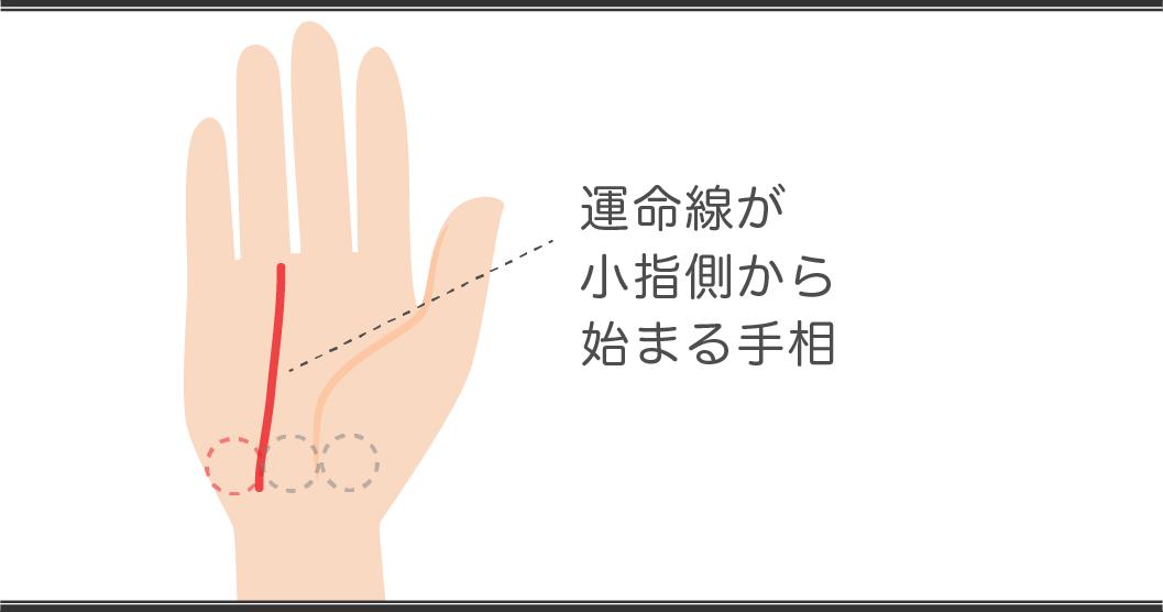 運命線の見方 小指からから始まる手相