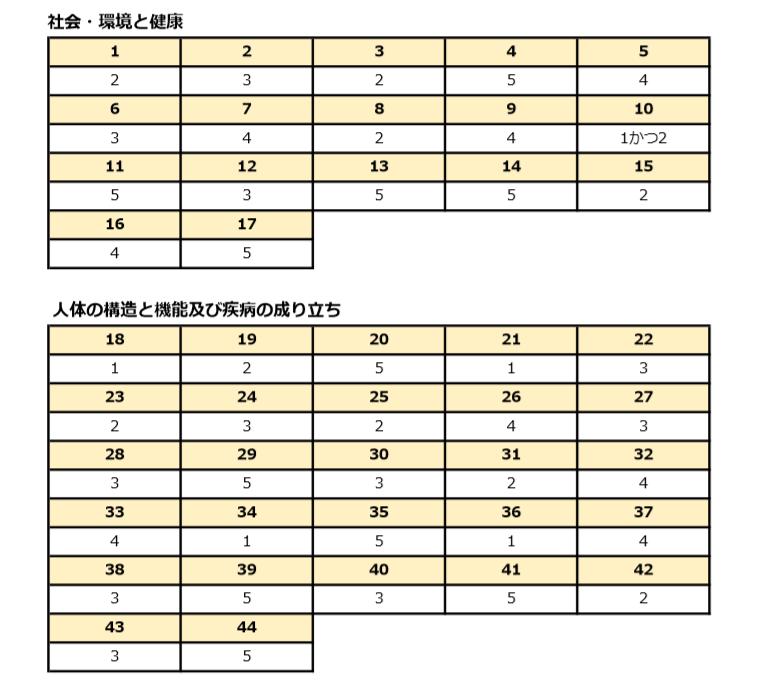 国家 試験 栄養士 管理 管理栄養士国家試験のいろは 第1回:試験の時期や出題内容、合格率