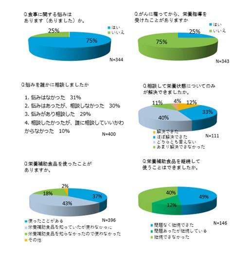 「がん治療時の食事と栄養」アンケート調査結果の報告について|認定NPO法人 キャンサーネットジャパンのプレスリリース