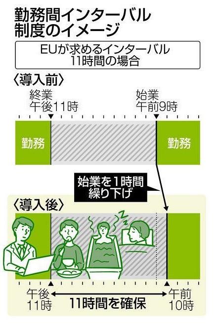 導入企業で効果上々! 勤務間インターバル 終業→次の始業までの休息を制度化:東京新聞 TOKYO Web