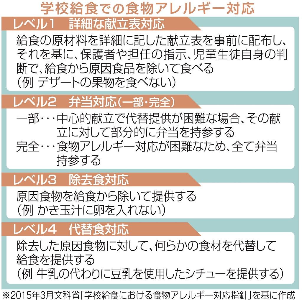 学校給食 アレルギーあっても安全に、楽しく【こち女】 あなたの静岡新聞