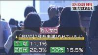 若い女性 栄養不足で健康リスク増 厚労省調査 | NHKニュース