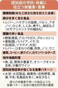 認知症と栄養・食事 糖質制限、野菜・鉄分を - 熊本日日新聞