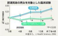 【知ってる!?】甘草ポリフェノール(3)摂取で体重増加を抑制 - 産経ニュース