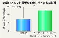 【知ってる?!】甘草ポリフェノール(4)筋肉量の増加も期待(1/2ページ) - 産経ニュース