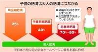 【STOP!メタボリックシンドローム】子供の肥満改善 「高度肥満」に受診通知(1/3ページ) - 産経ニュース
