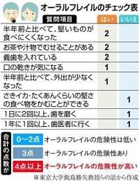 オーラルフレイル…口の機能の衰え、早めに防いで健康長寿  (1/3ページ) - SankeiBiz(サンケイビズ)