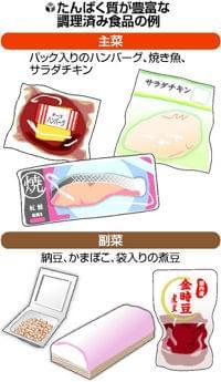 たんぱく質摂取 低栄養防ぐ : yomiDr. / ヨミドクター(読売新聞)
