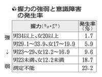 握力弱い人ほど、手術後に意識障害多く…東京都健康長寿医療センターなど : yomiDr. / ヨミドクター(読売新聞)