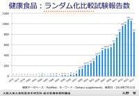 健康食品やサプリ 科学的根拠ってあるの?:朝日新聞デジタル