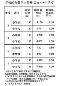 都市部で学校給食費値上げ 栄養確保など理由 |日本食糧新聞・電子版