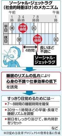 秋本番、夏にためた「睡眠負債」返済の方法 上質な眠りで生活習慣病リスク軽減(1/5ページ) - 産経ニュース