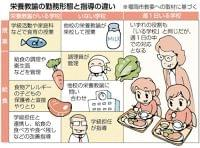 不公平?「栄養教諭」の配置格差 背景に国の基準 食育、アレルギー対応…|【西日本新聞】