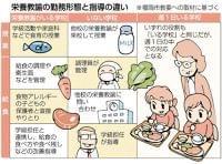 不公平?「栄養教諭」の配置格差 背景に国の基準 食育、アレルギー対応… 【西日本新聞】