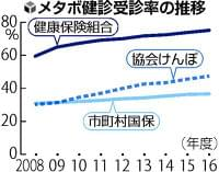 メタボ健診受診率、厚労省が健保別に公表へ : yomiDr. / ヨミドクター(読売新聞)