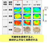 """電子レンジ時短調理は""""不織布""""包みがコツ!調味液をかけてチンでおいしく調理できることを科学的に確認 ~日本調理科学会2019年度大会にてポスター発表~ (2019年9月2日) - エキサイトニュース"""