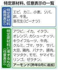 東京新聞:食品表示 アーモンド追加 アレルギー患者ら、なお制度不満:社会(TOKYO Web)