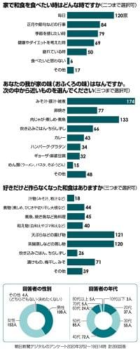 和食って? 家庭料理編:朝日新聞デジタル