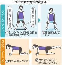東京新聞:外出自粛…「コロナ太り」 食と筋トレで上手に解消:暮らし(TOKYO Web)