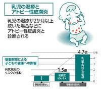 たばことアトピー性皮膚炎…妊娠中、赤ちゃんに影響 : yomiDr. / ヨミドクター(読売新聞)