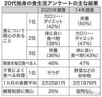日本農業新聞 - 20代独身 食への意識 栄養よりダイエット 農林中金調査