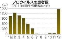 冬の食中毒の主犯格 ノロウイルス撃退 手洗いと加熱:東京新聞 TOKYO Web