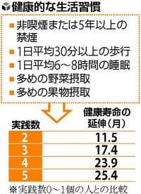 毎日歩行、野菜摂取など…生活改善で「健康寿命」に2年余りの差も : yomiDr. / ヨミドクター(読売新聞)