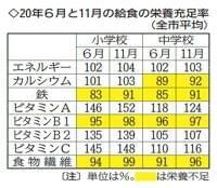 仙台市の給食「栄養不足」解消遠く 値上げも学校間で改善状況に差 | 河北新報オンラインニュース / ONLINE NEWS
